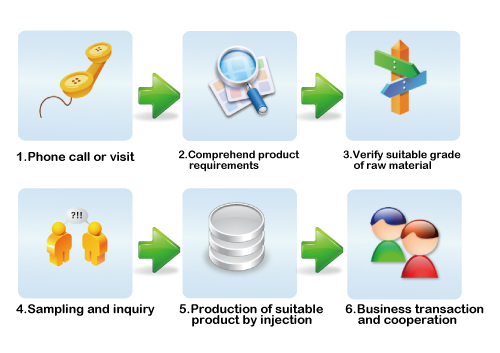 flowchart maintenance and production department Vocabulary and key phrases used in production and manufacturing for english department manager flow production flowchart main product maintenance.